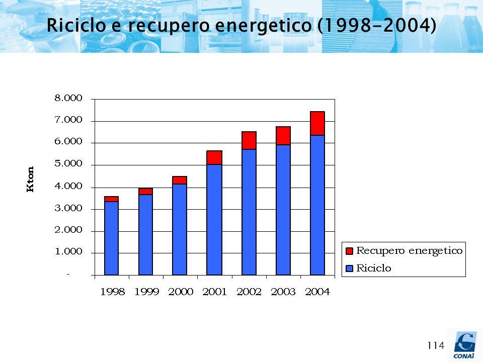 Riciclo e recupero energetico (1998-2004)