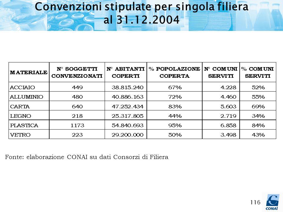 Convenzioni stipulate per singola filiera al 31.12.2004
