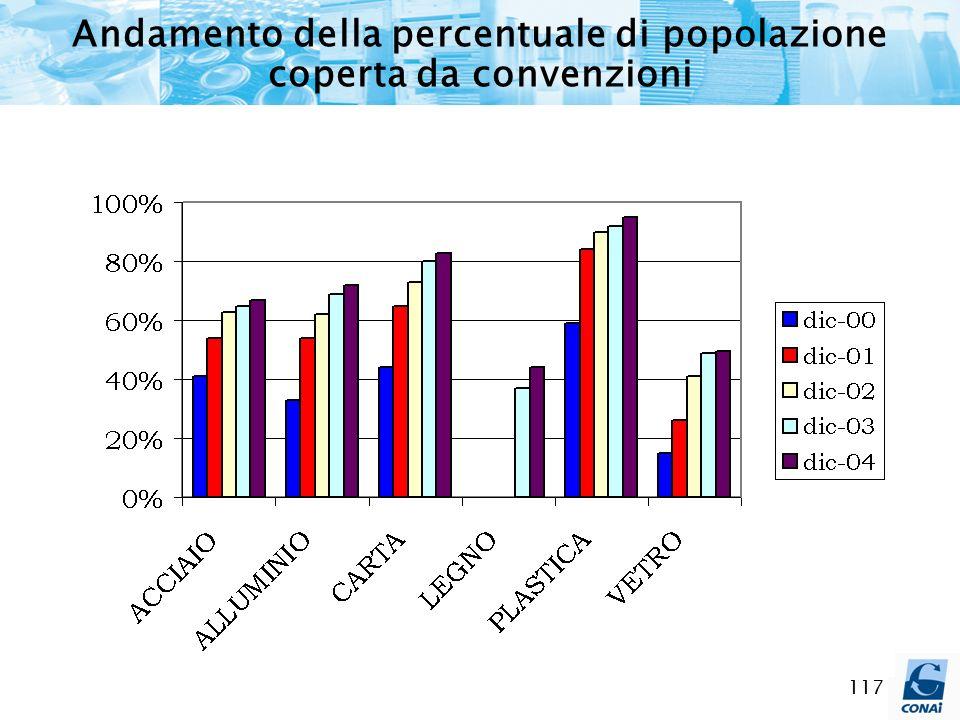 Andamento della percentuale di popolazione coperta da convenzioni