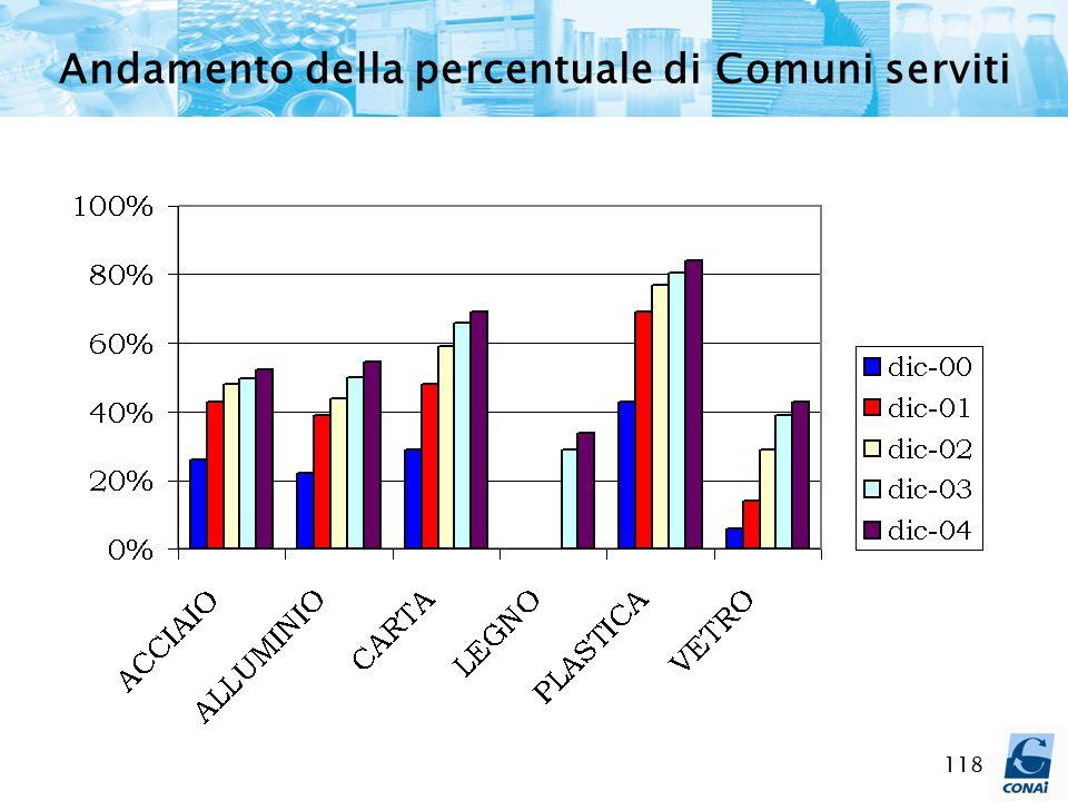Andamento della percentuale di Comuni serviti