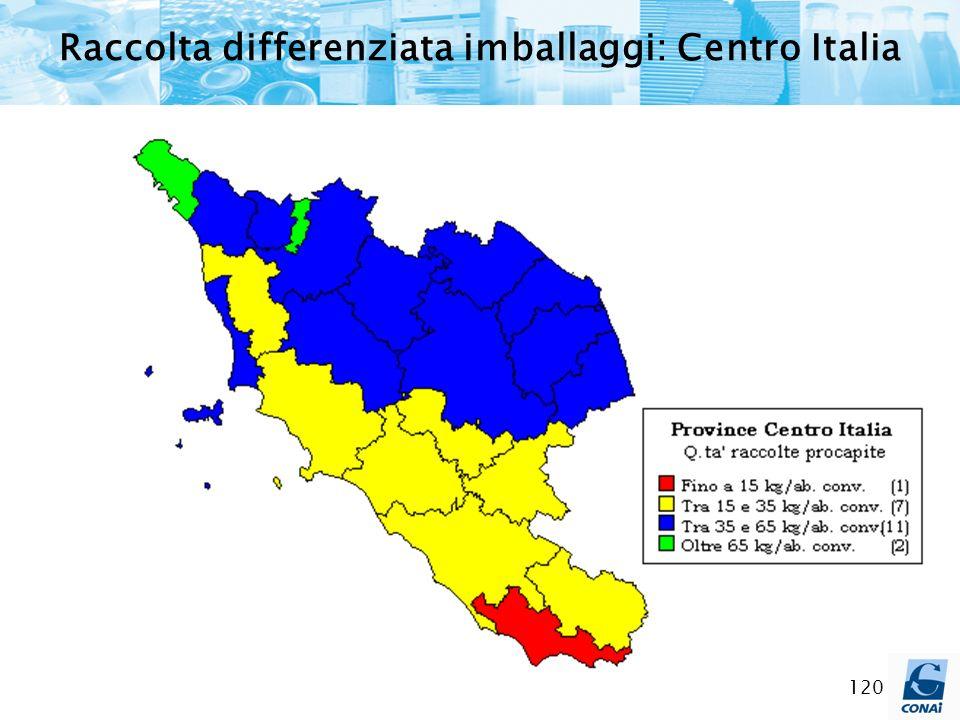 Raccolta differenziata imballaggi: Centro Italia