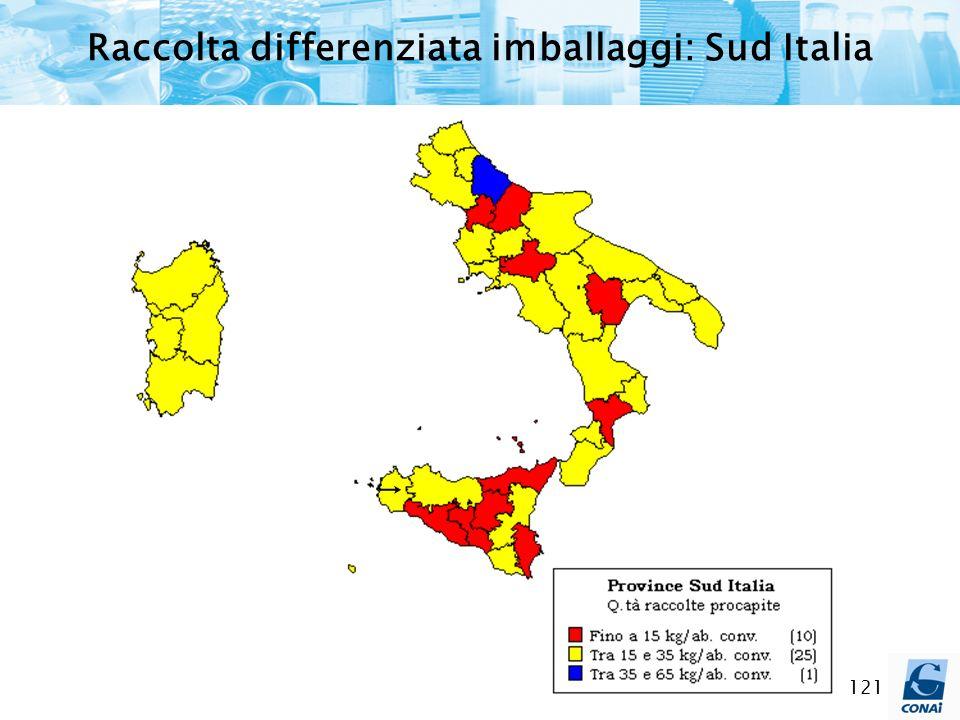 Raccolta differenziata imballaggi: Sud Italia