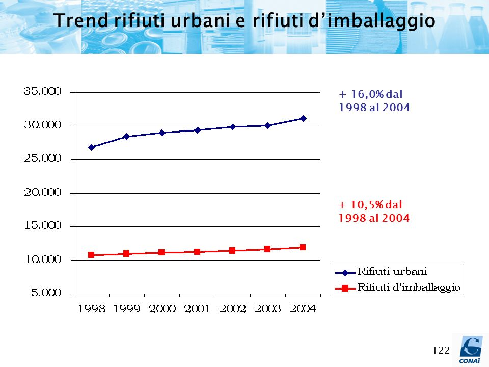 Trend rifiuti urbani e rifiuti d'imballaggio