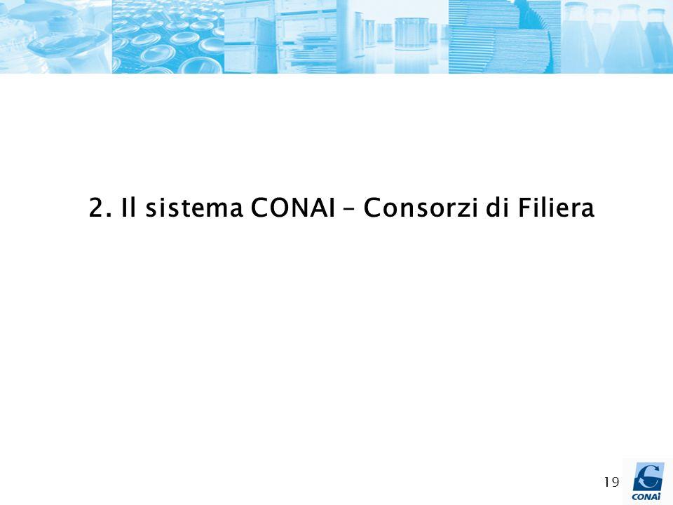 2. Il sistema CONAI – Consorzi di Filiera