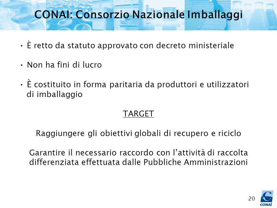 CONAI: Consorzio Nazionale Imballaggi