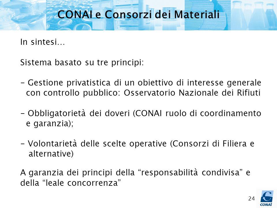 CONAI e Consorzi dei Materiali