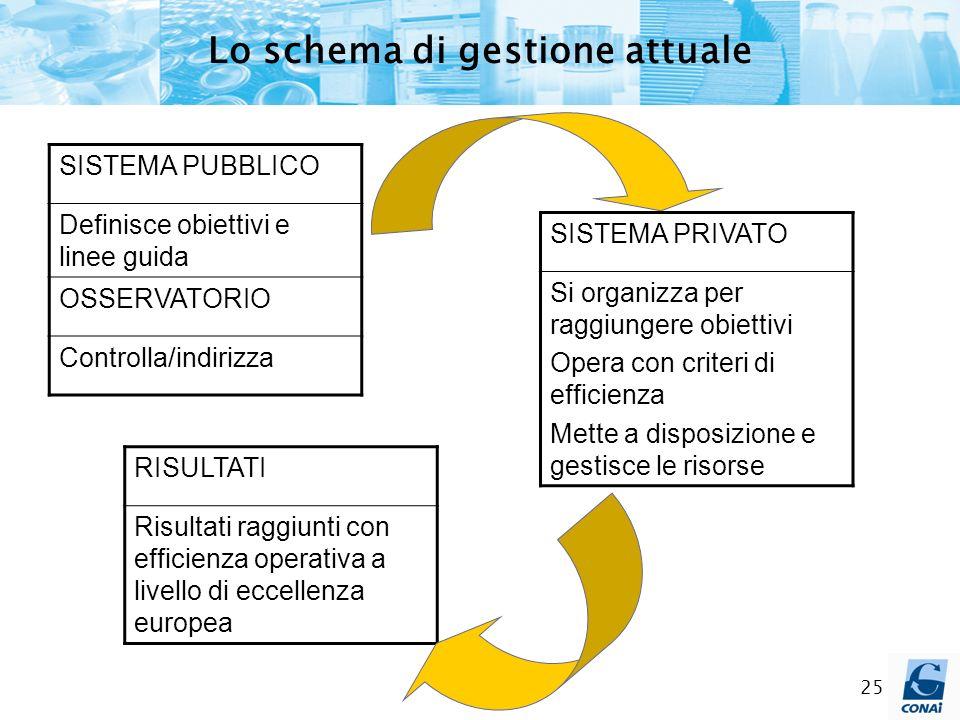 Lo schema di gestione attuale