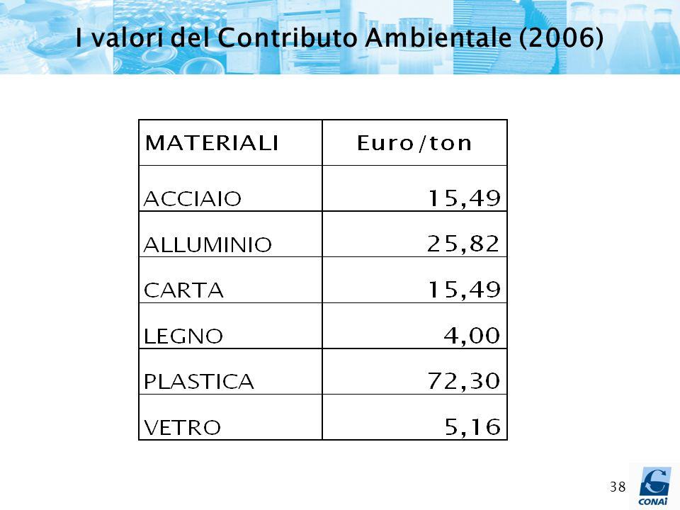 I valori del Contributo Ambientale (2006)
