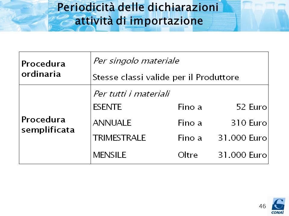 Periodicità delle dichiarazioni attività di importazione