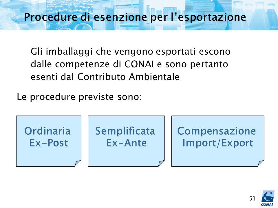 Procedure di esenzione per l'esportazione