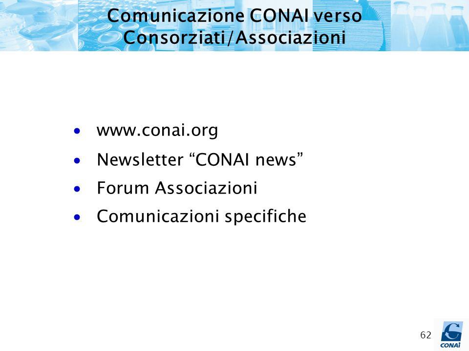 Comunicazione CONAI verso Consorziati/Associazioni