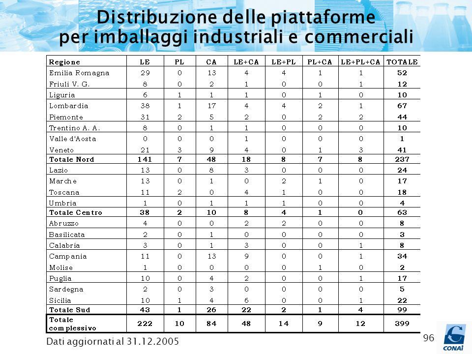 Distribuzione delle piattaforme per imballaggi industriali e commerciali