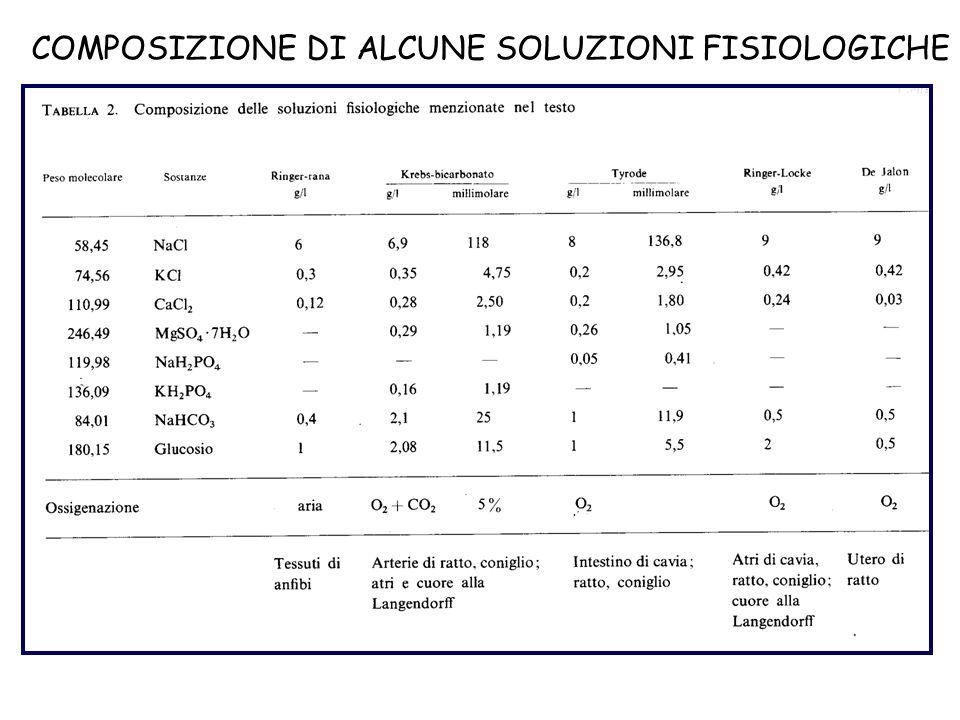 COMPOSIZIONE DI ALCUNE SOLUZIONI FISIOLOGICHE