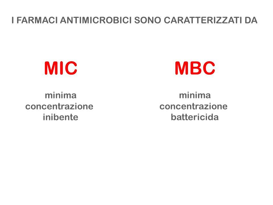 MIC MBC I FARMACI ANTIMICROBICI SONO CARATTERIZZATI DA minima