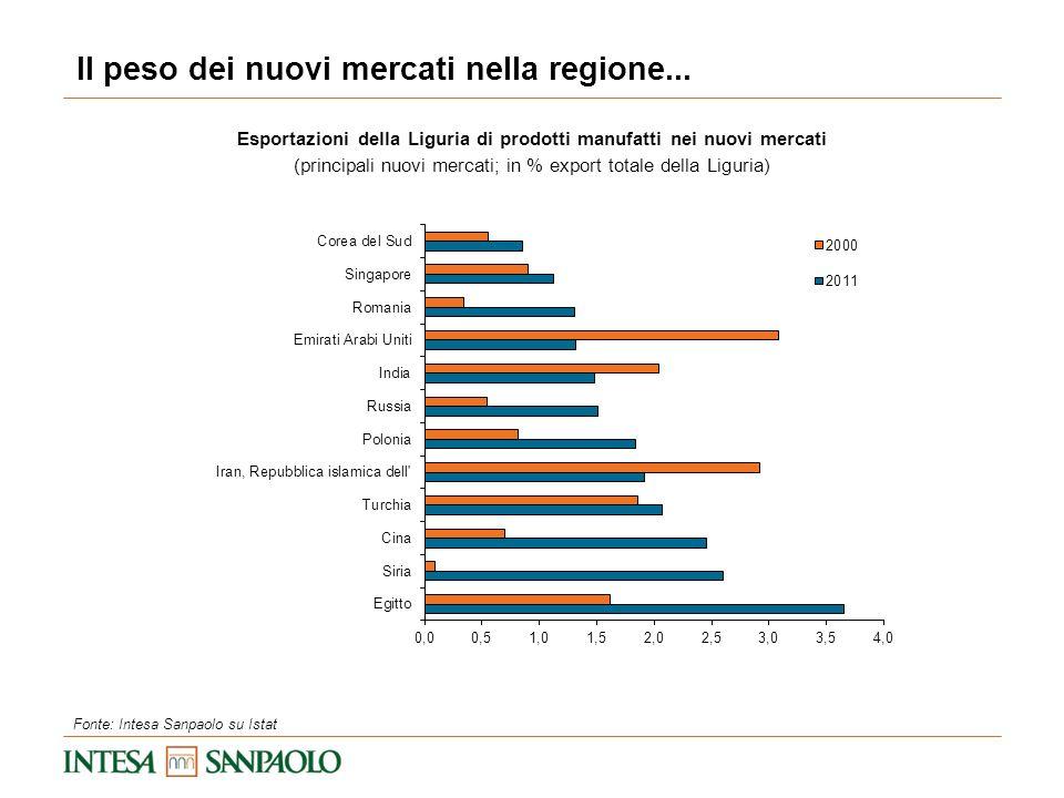 Esportazioni della Liguria di prodotti manufatti nei nuovi mercati