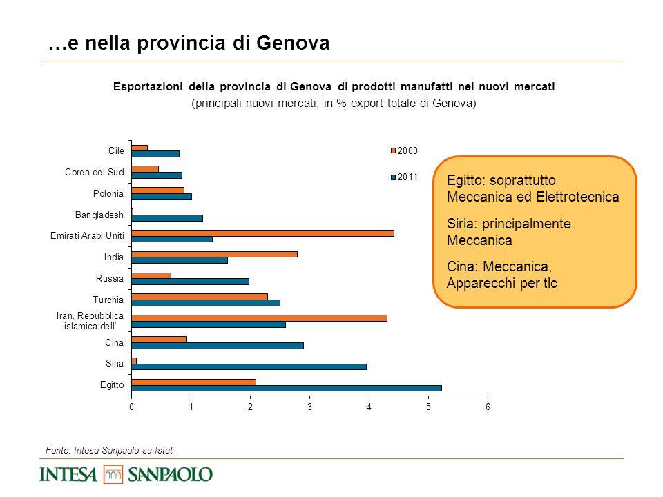 (principali nuovi mercati; in % export totale di Genova)