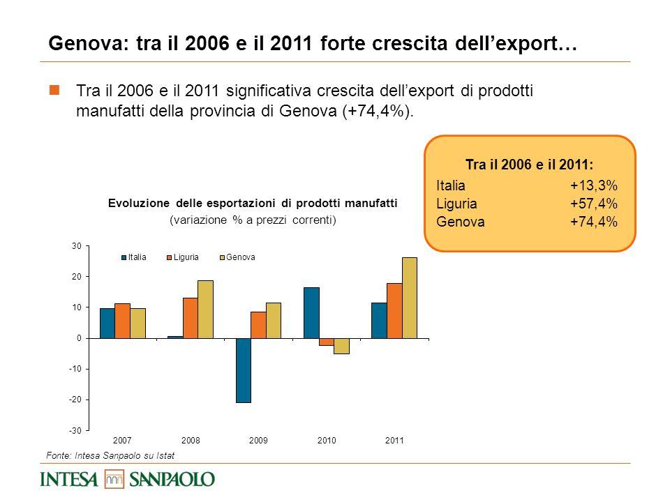 Evoluzione delle esportazioni di prodotti manufatti