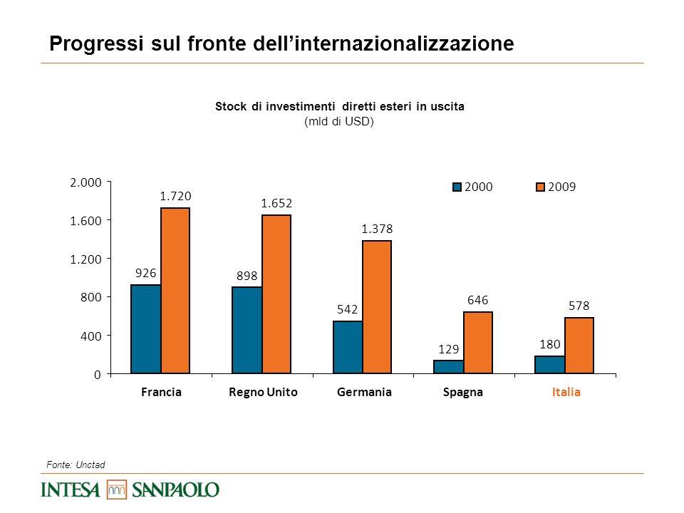 Progressi sul fronte dell'internazionalizzazione