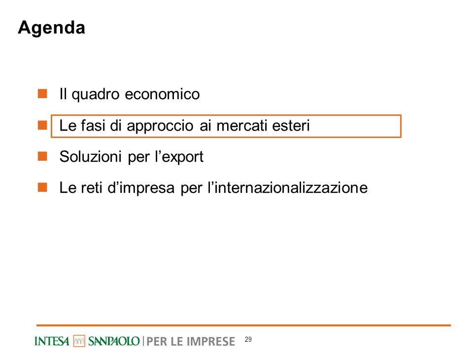 Agenda Il quadro economico Le fasi di approccio ai mercati esteri