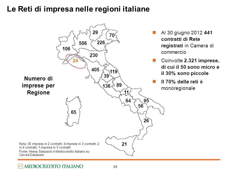 Le Reti di impresa nelle regioni italiane