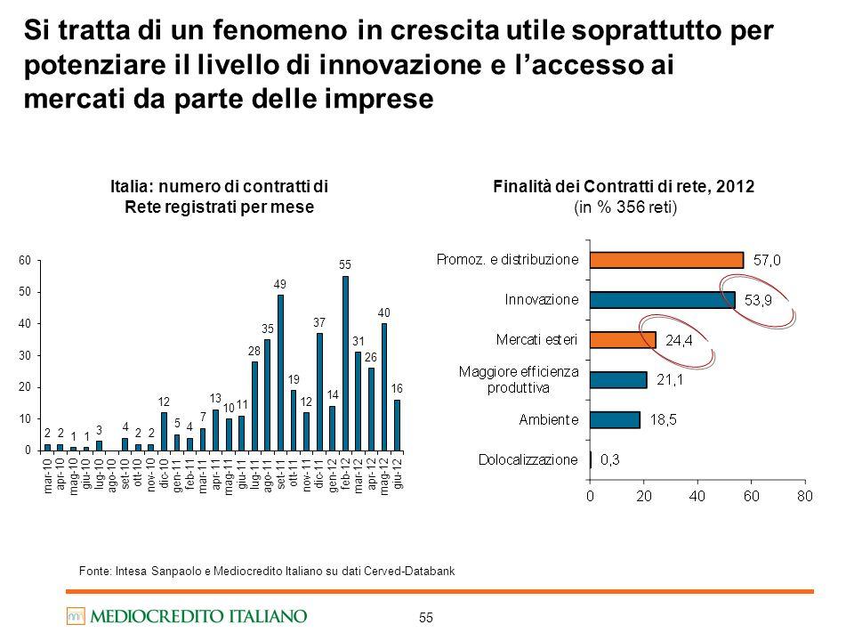 Italia: numero di contratti di Rete registrati per mese