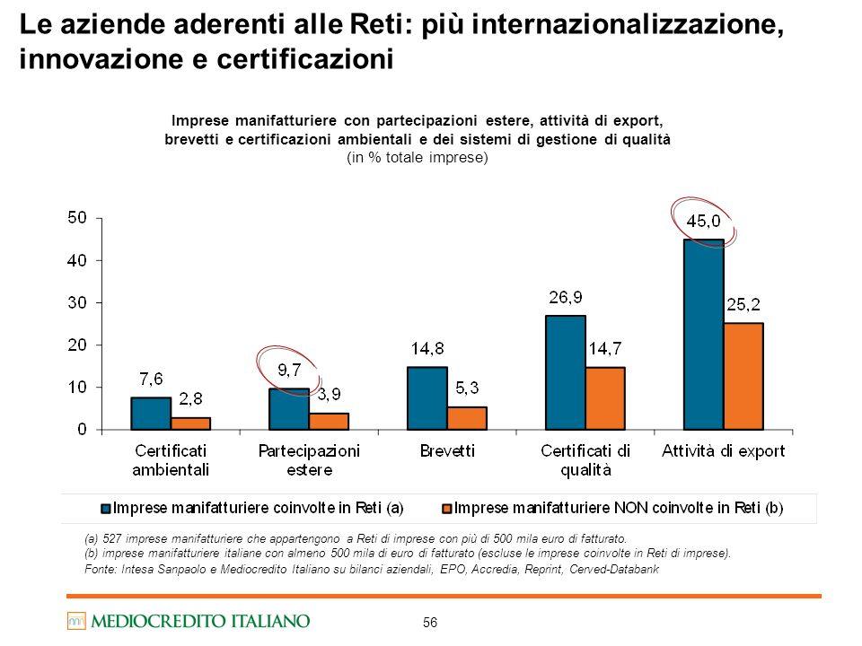 Le aziende aderenti alle Reti: più internazionalizzazione, innovazione e certificazioni