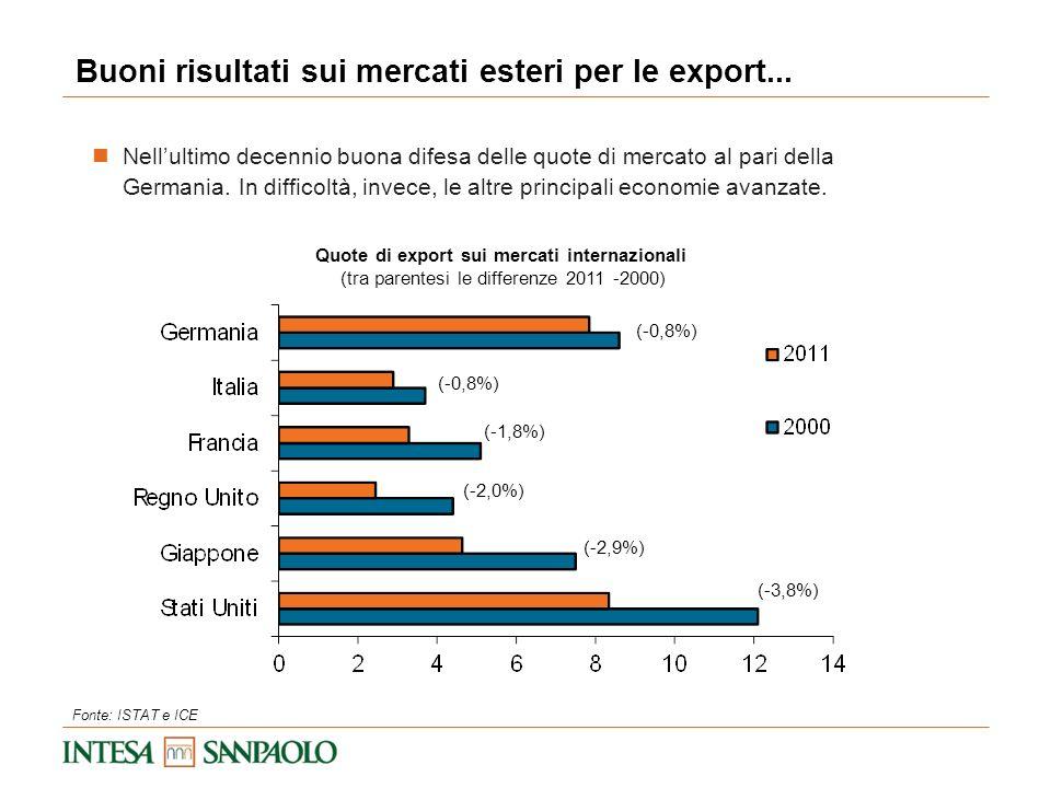 Buoni risultati sui mercati esteri per le export...