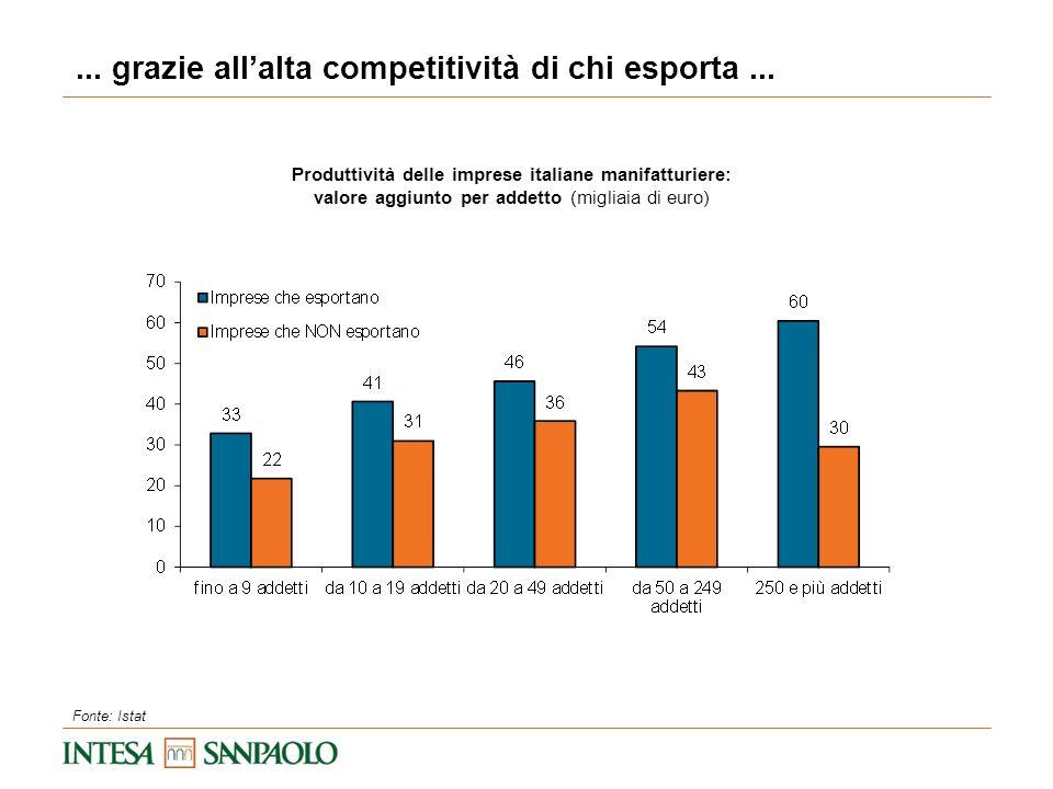 Produttività delle imprese italiane manifatturiere: