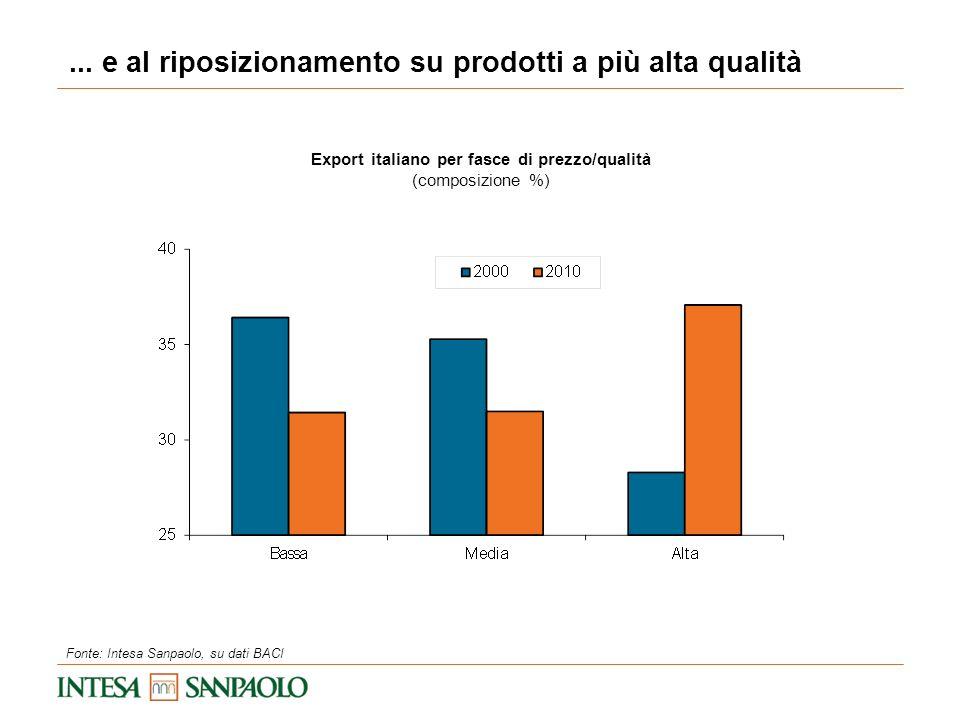 Export italiano per fasce di prezzo/qualità