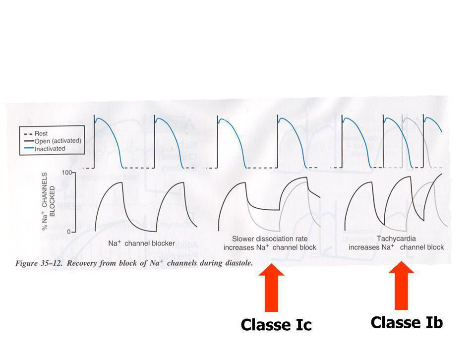 Classe Ic Classe Ib
