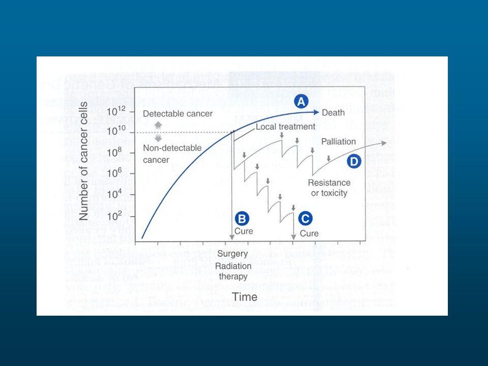 Descrizione della crescita e della regressione di un tumore mediante il modello del log cell kill.