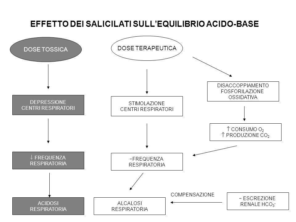 EFFETTO DEI SALICILATI SULL'EQUILIBRIO ACIDO-BASE