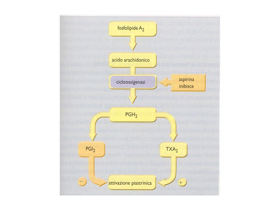 Effetti di agenti antipiastrinici sull'attivazione piastrinica