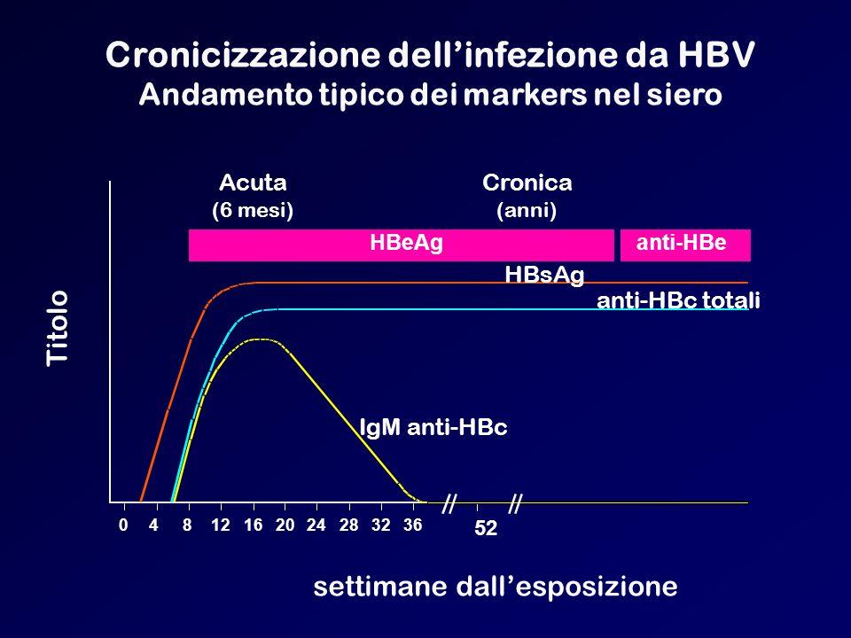 Cronicizzazione dell'infezione da HBV