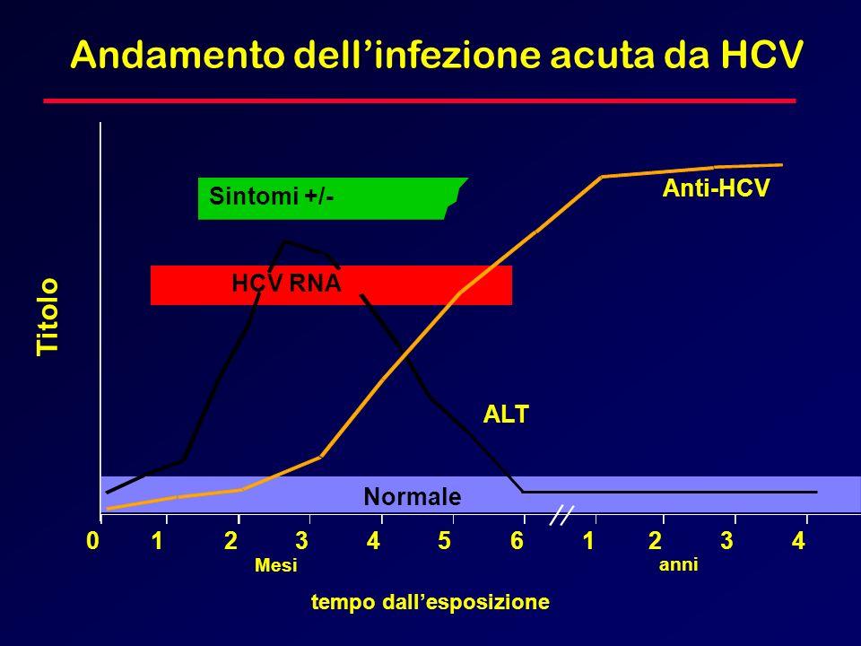 Andamento dell'infezione acuta da HCV