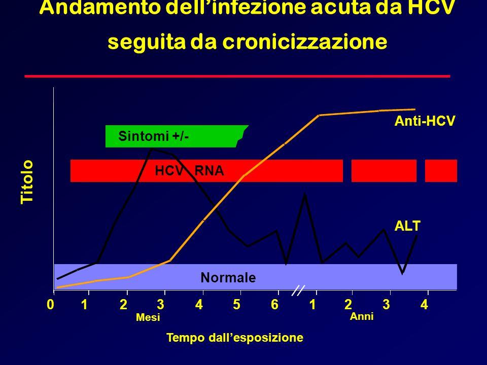 Andamento dell'infezione acuta da HCV seguita da cronicizzazione