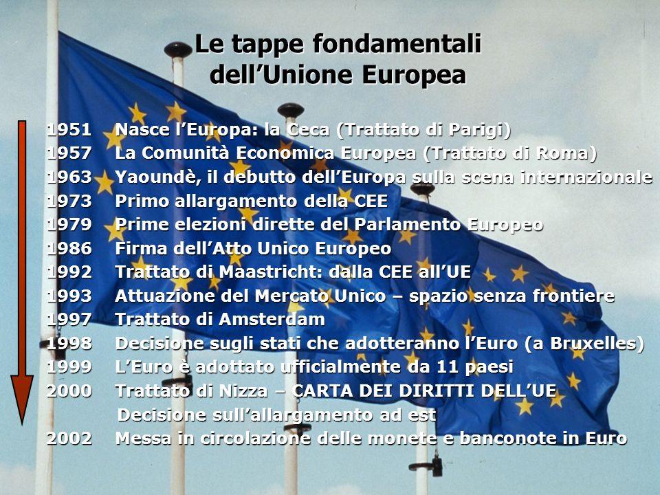 Le tappe fondamentali dell'Unione Europea