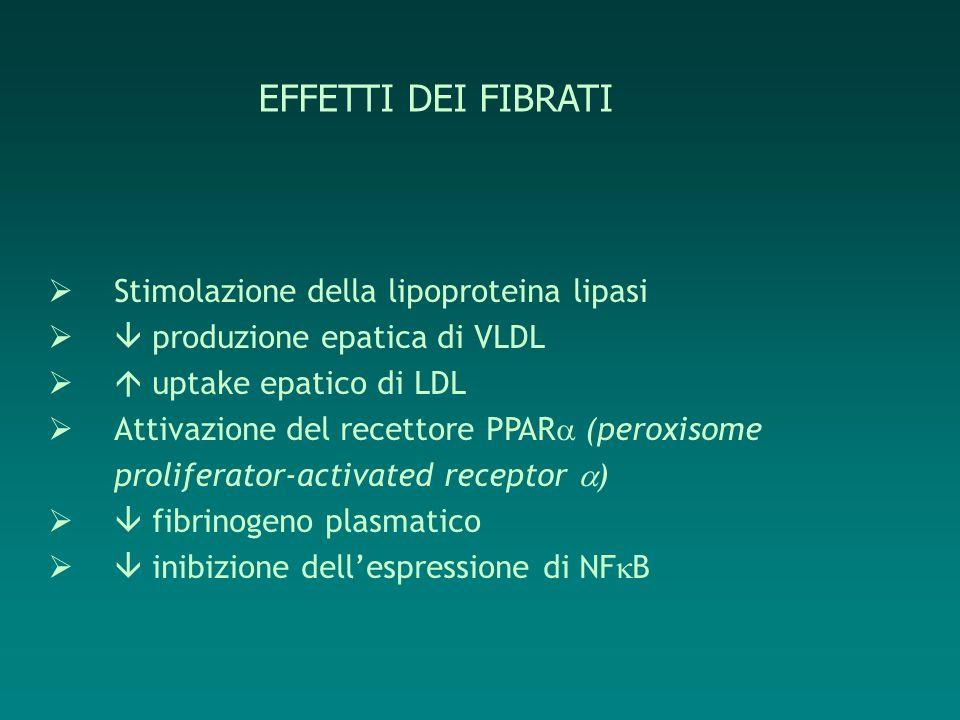 EFFETTI DEI FIBRATI Stimolazione della lipoproteina lipasi