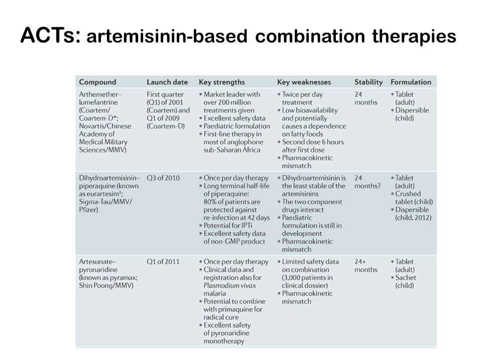 ACTs: artemisinin-based combination therapies
