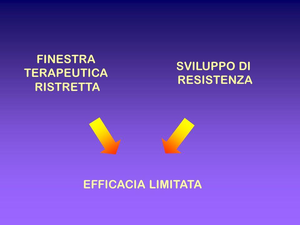 FINESTRA TERAPEUTICA RISTRETTA SVILUPPO DI RESISTENZA EFFICACIA LIMITATA