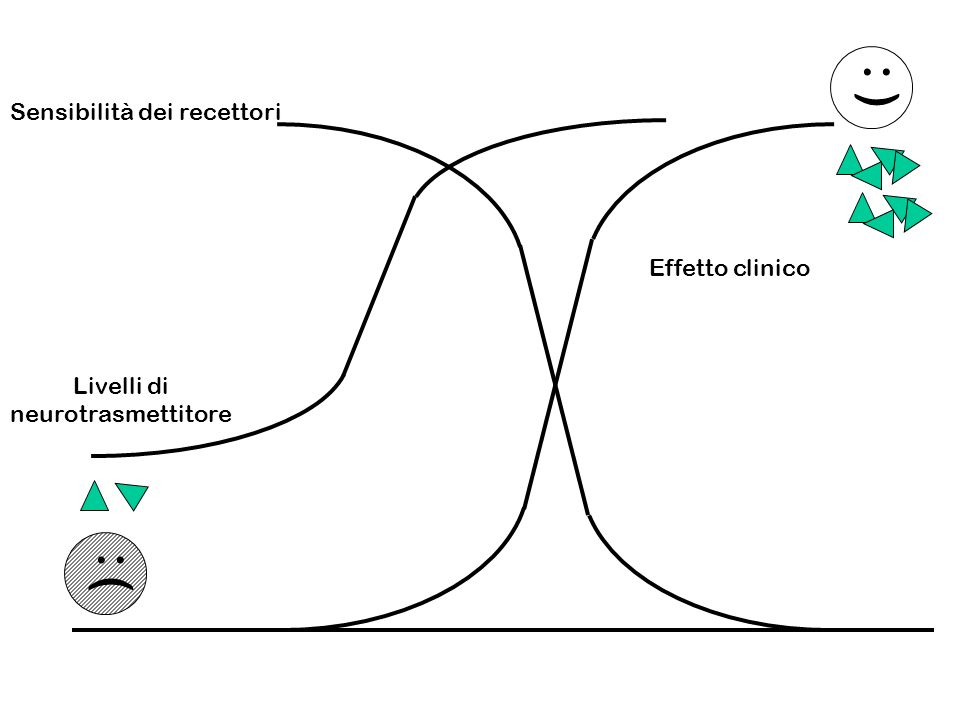 ( : ) : Sensibilità dei recettori Effetto clinico Livelli di