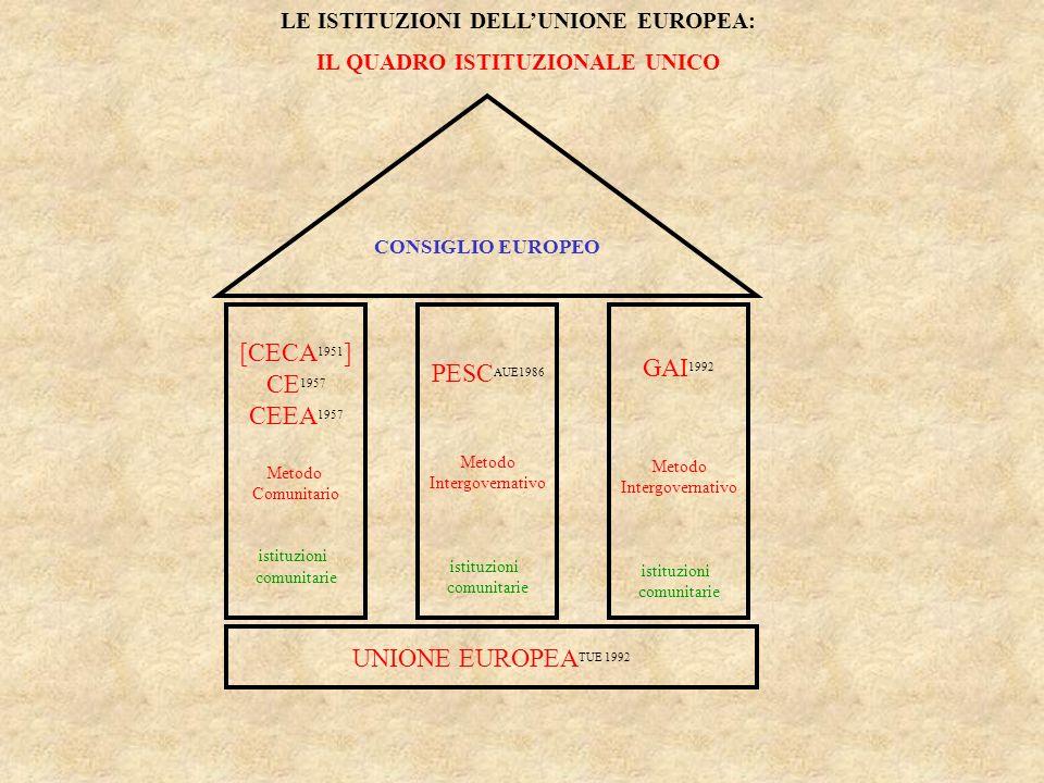 Le istituzioni dell Unione europea