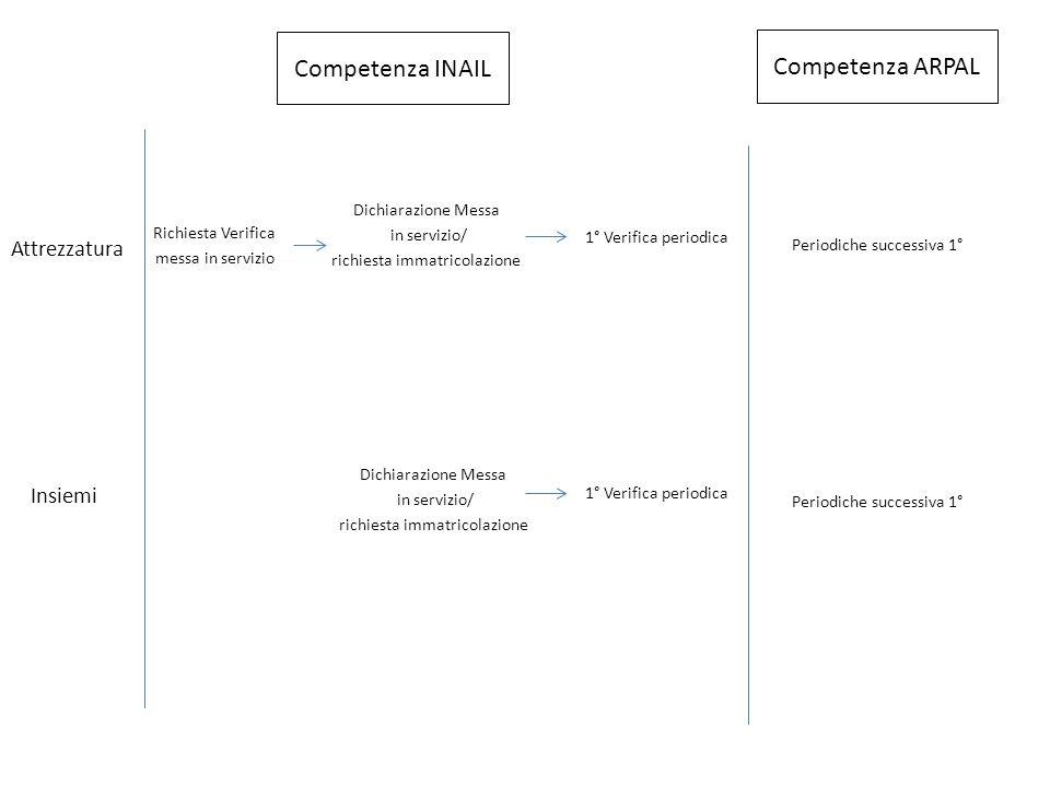Competenza INAIL Competenza ARPAL Attrezzatura Insiemi
