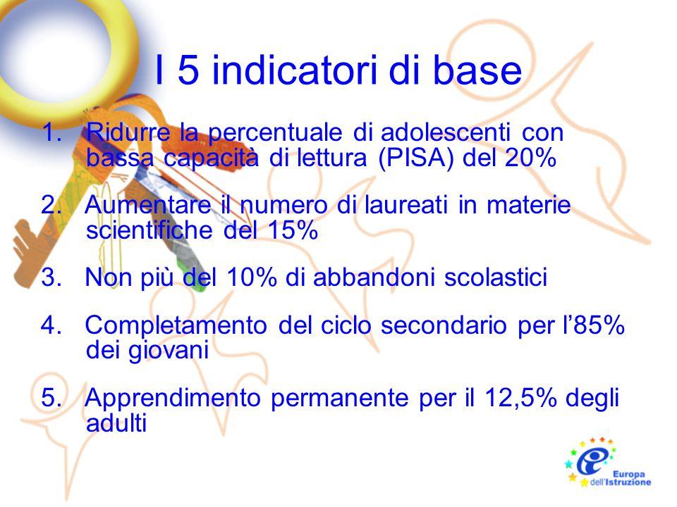 I 5 indicatori di base Ridurre la percentuale di adolescenti con bassa capacità di lettura (PISA) del 20%