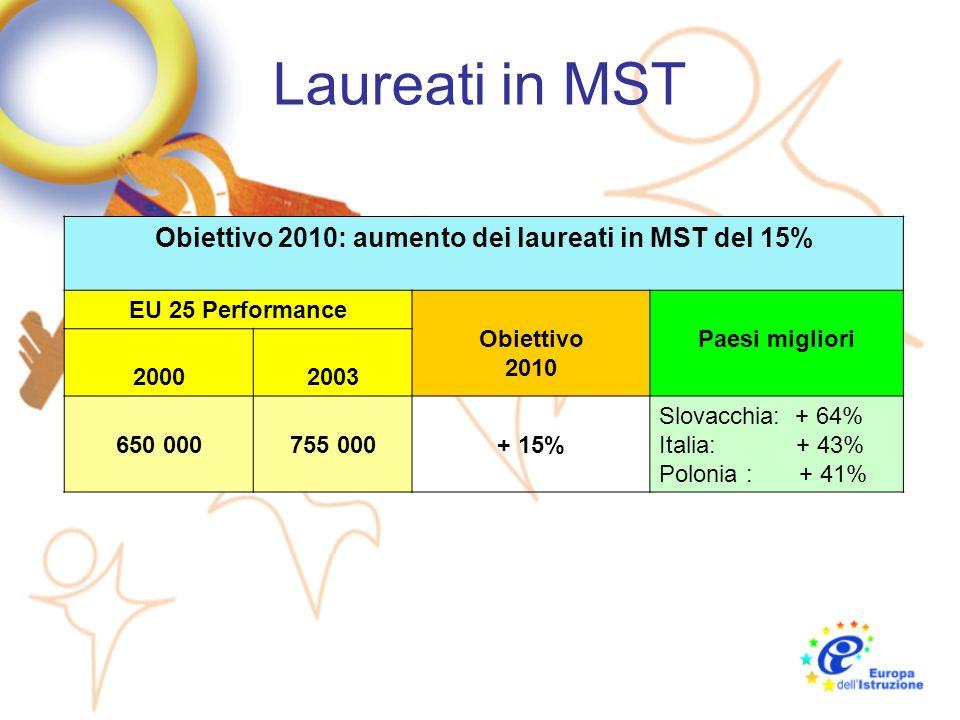 Obiettivo 2010: aumento dei laureati in MST del 15%