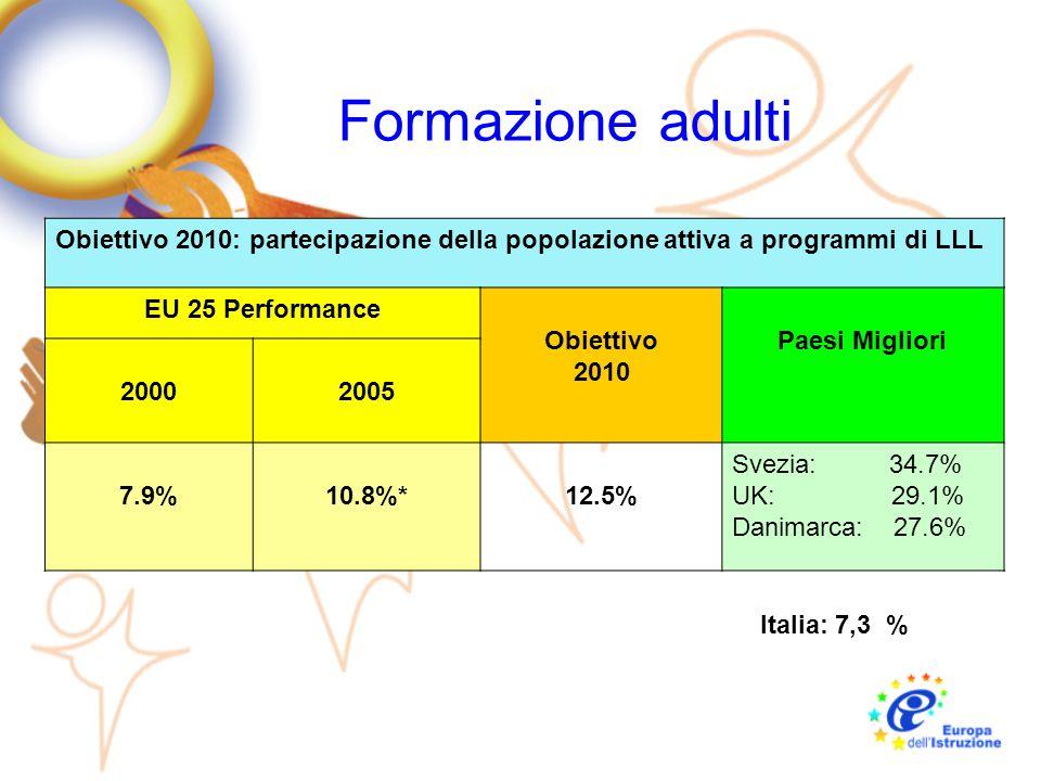 Formazione adulti Obiettivo 2010: partecipazione della popolazione attiva a programmi di LLL. EU 25 Performance.