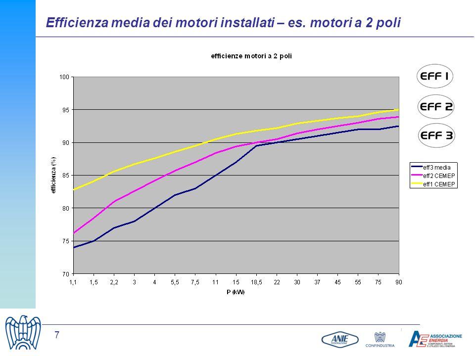 Efficienza media dei motori installati – es. motori a 2 poli