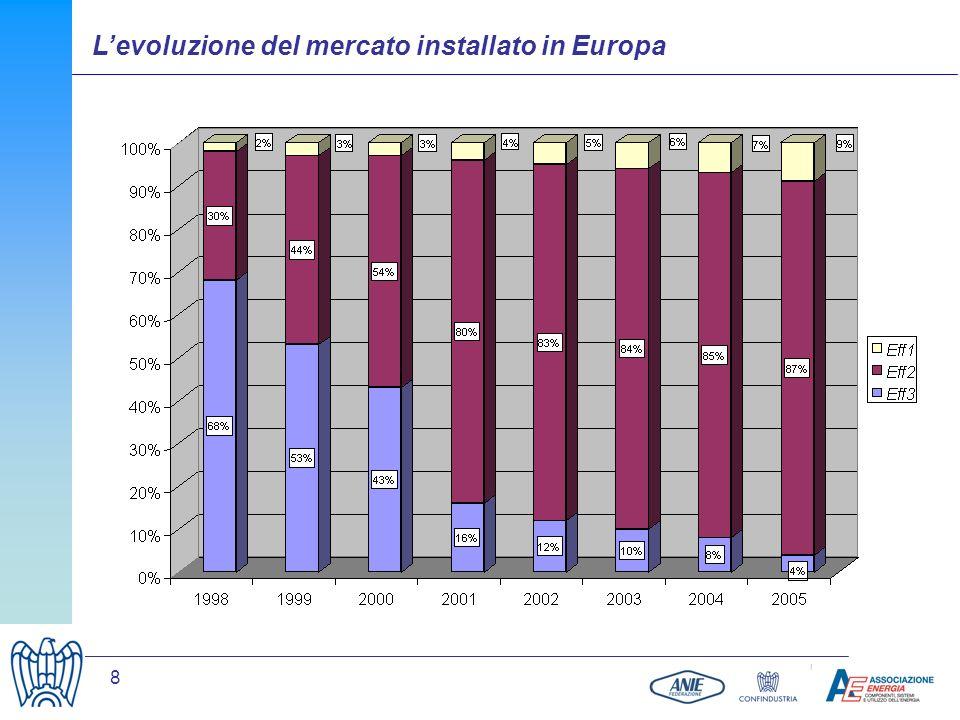 L'evoluzione del mercato installato in Europa