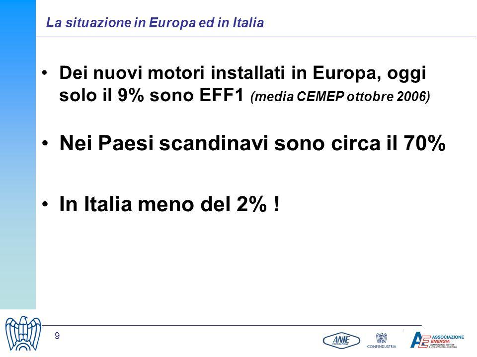 Nei Paesi scandinavi sono circa il 70% In Italia meno del 2% !