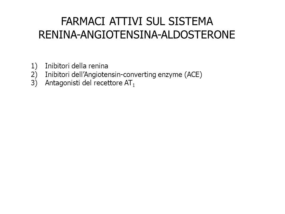 FARMACI ATTIVI SUL SISTEMA RENINA-ANGIOTENSINA-ALDOSTERONE